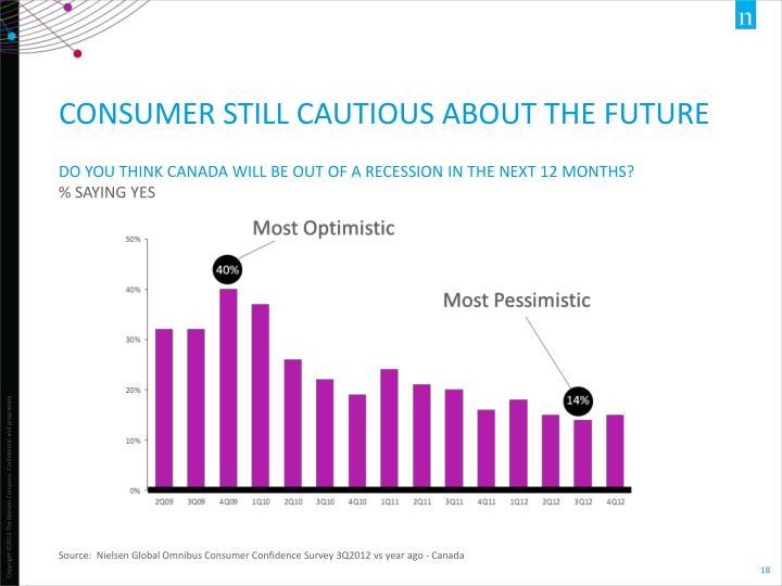 Source:  Nielsen Global Omnibus Consumer Confidence Survey 3Q2012 vs year