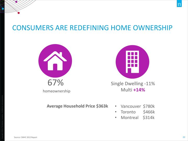 CONSUMERS ARE Redefining HOME OWNERSHIP