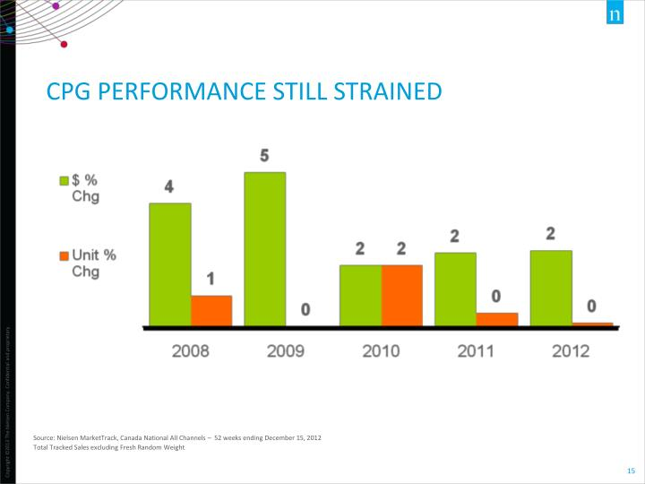 CPG PERFORMANCE STILL STRAINED