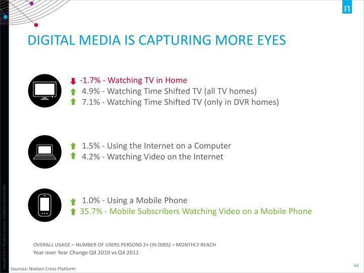Digital media is capturing more eyes