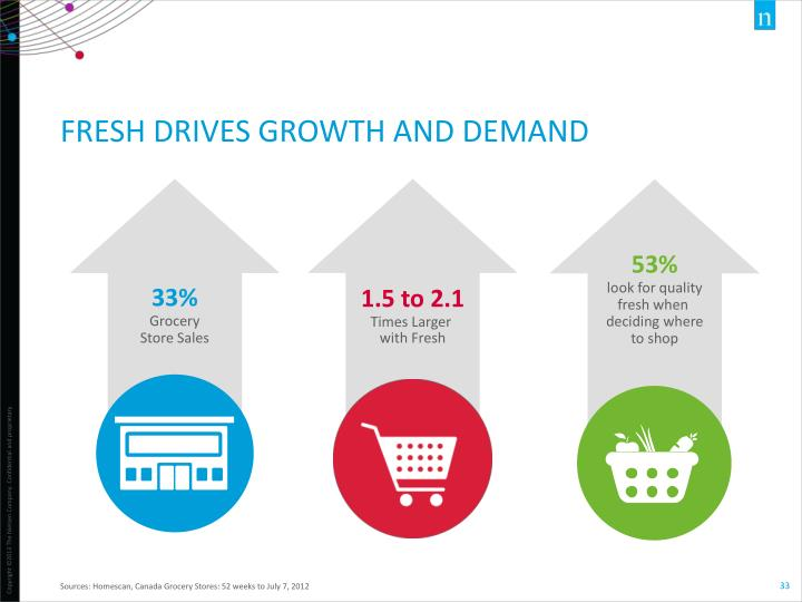 FRESH DRIVES GROWTH AND DEMAND