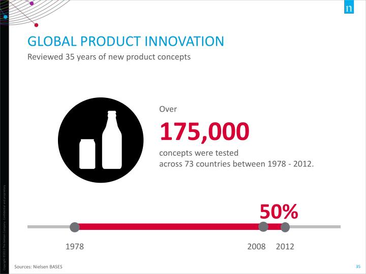 GLOBAL PRODUCT INNOVATION