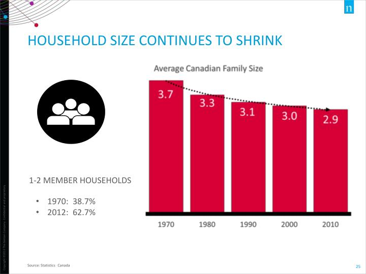 Household size continues to shrink