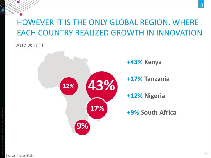 HOWEVER IT IS THE ONLY GLOBAL REGION, WHERE EACH COUNTRY REALIZED GROWTH IN INNOVATION