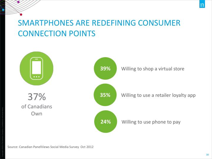 SMARTPHONES ARE REDEFINING CONSUMER CONNECTION POINTS