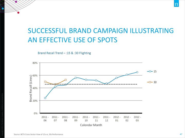 SUCCESSFUL BRAND CAMPAIGN ILLUSTRATING AN EFFECTIVE USE OF SPOTS