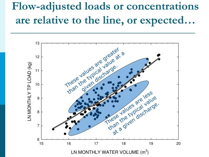 Flow-adjusted loads or concentrations are relative to the line, or expected…