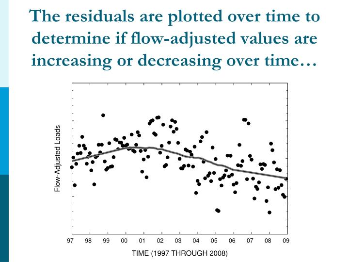 The residuals are plotted over time to determine if flow-adjusted values are increasing or decreasing over time…