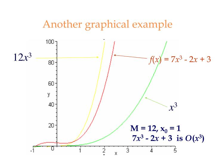 Another graphical example