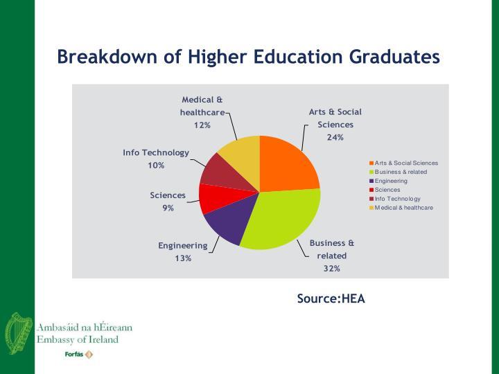 Breakdown of Higher Education Graduates