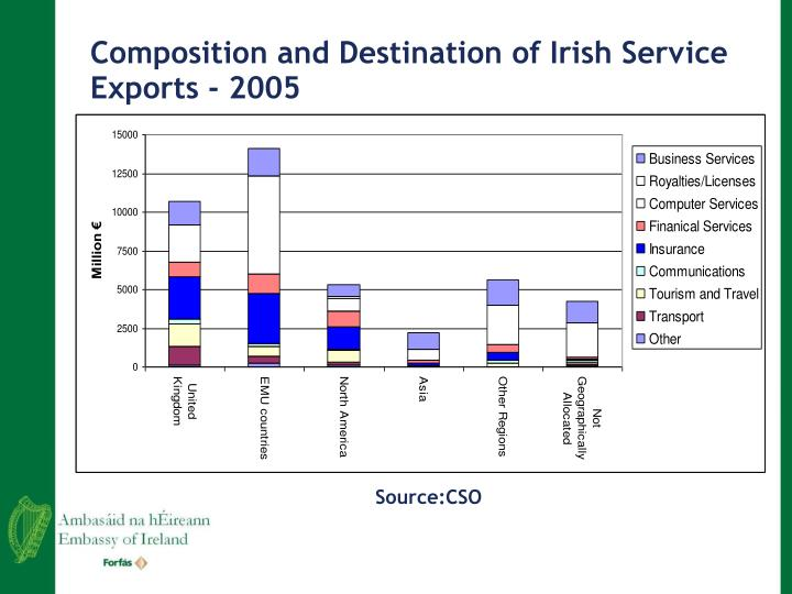 Composition and Destination of Irish Service Exports - 2005