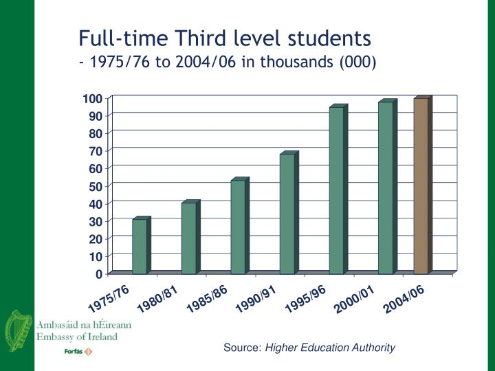 Full-time Third level students