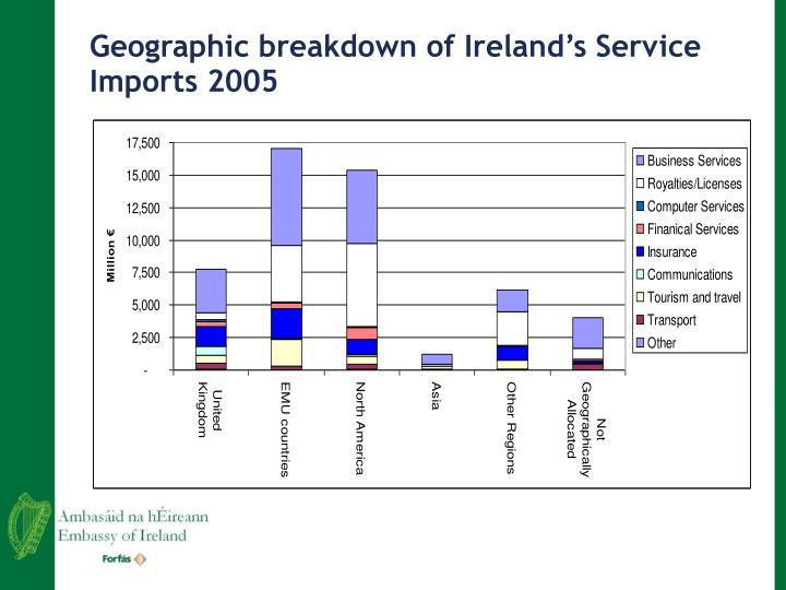 Geographic breakdown of Ireland's Service Imports 2005