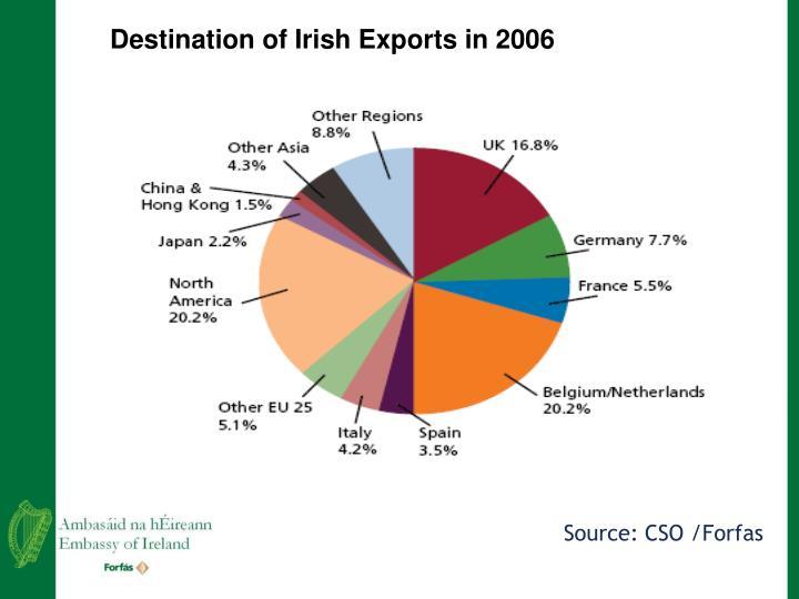 Destination of Irish Exports in 2006