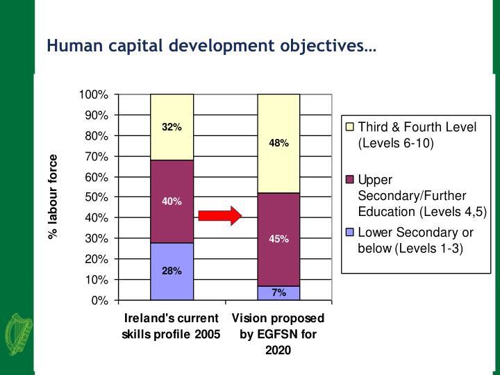 Human capital development objectives…