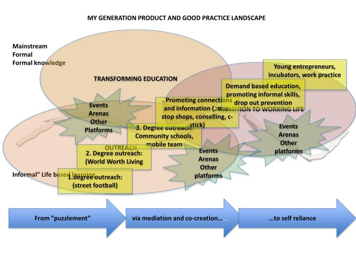 MY GENERATION PRODUCT AND GOOD PRACTICE LANDSCAPE