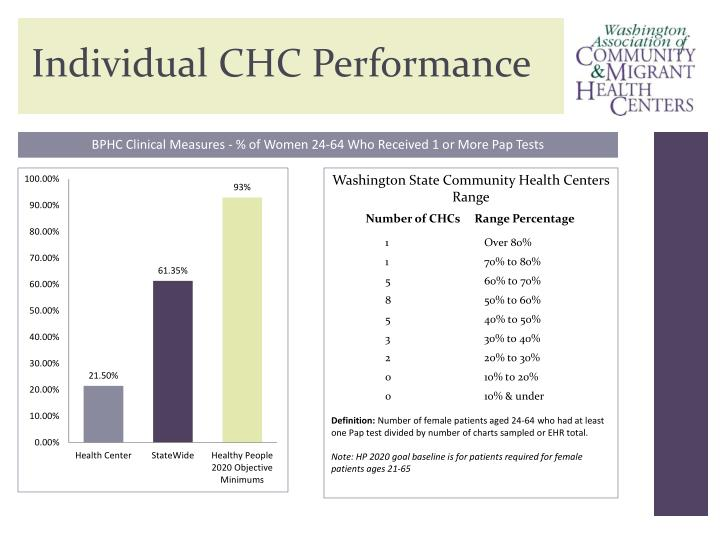 Individual CHC Performance
