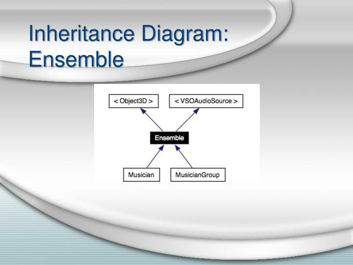 Inheritance Diagram: Ensemble
