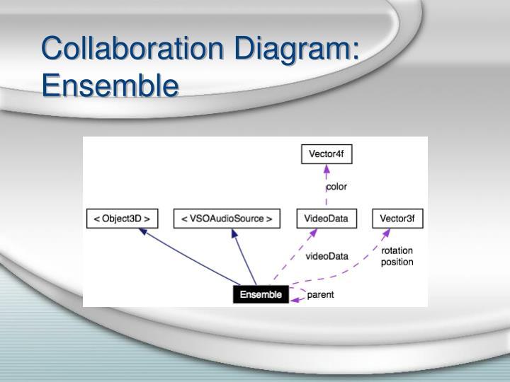 Collaboration Diagram: Ensemble