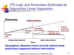 its logic and parameters estimated by segmented linear regression