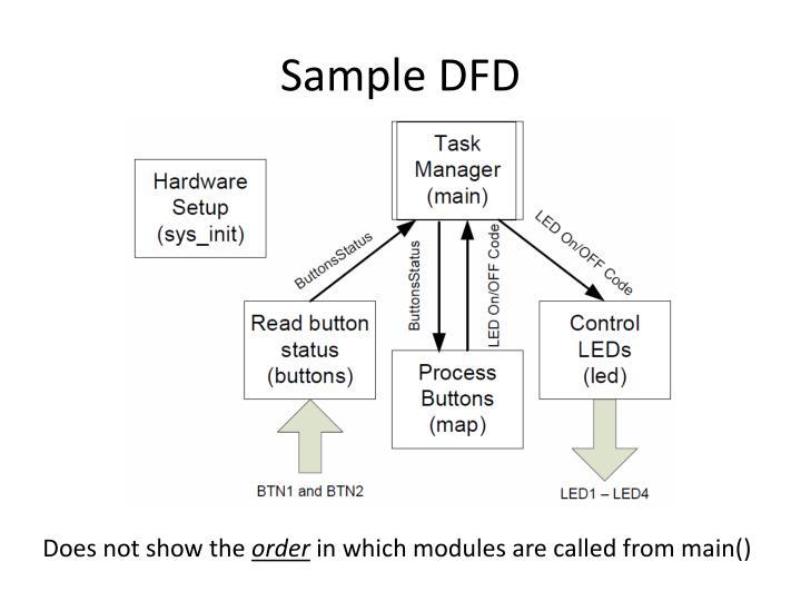 Sample DFD