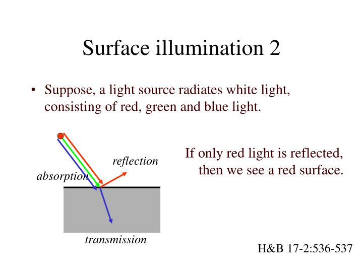 Surface illumination 2
