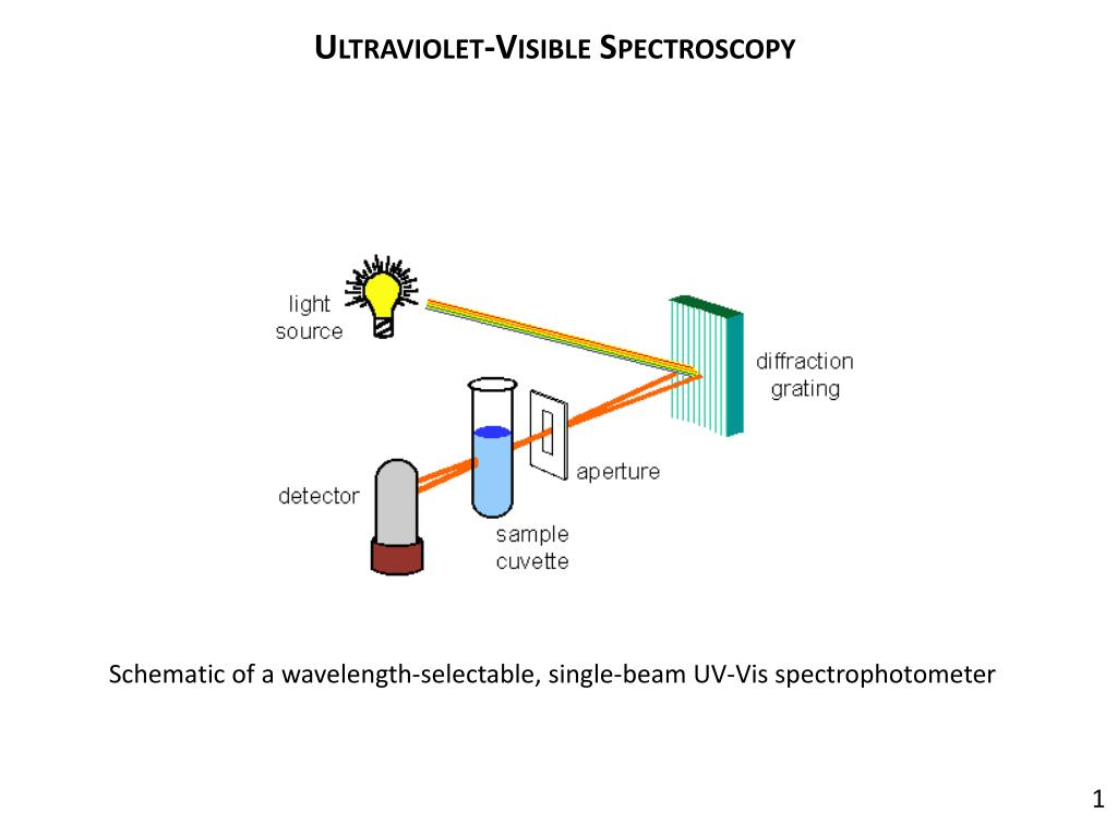 Block Diagram Uv Vis Spectrophotometer | Wiring Liry on uv zee flow cell diagram, uv water purification diagram, uv disinfection diagram, uv rays on skin diagram, uv sterilizer diagram,