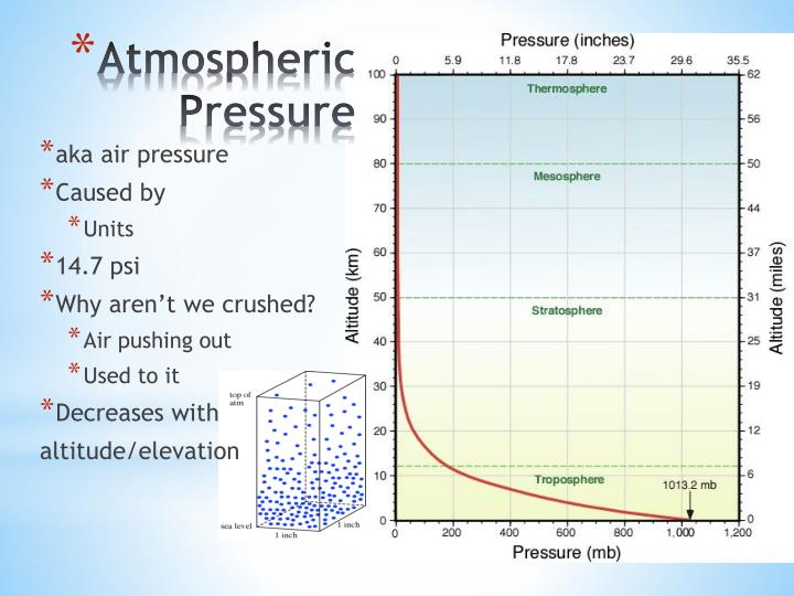atmospheric pressure n.