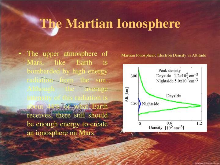 The Martian Ionosphere