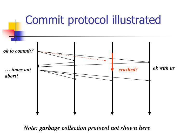 Commit protocol illustrated