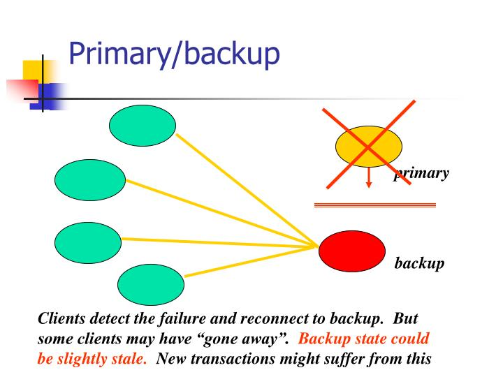 Primary/backup