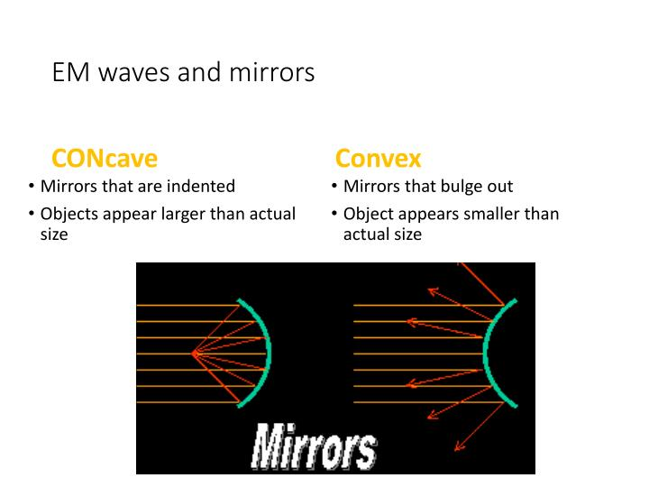 EM waves and mirrors