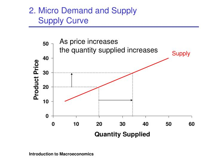 2. Micro Demand and Supply
