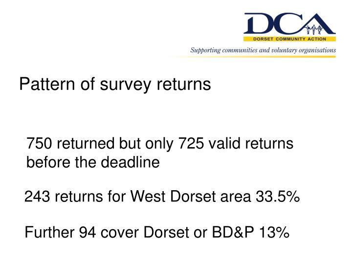 Pattern of survey returns