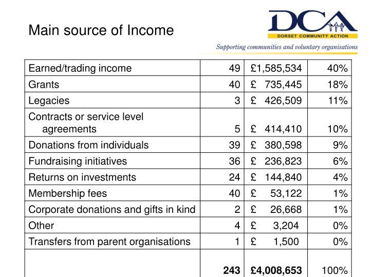 Main source of Income