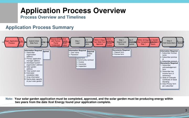 Application process overview process overview and timelines