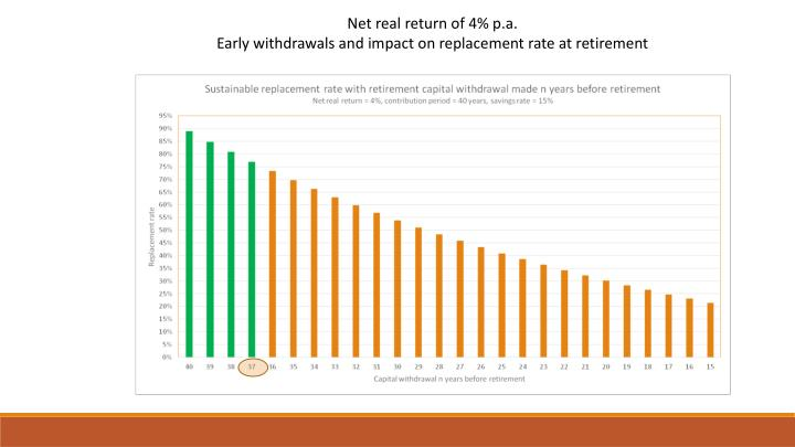 Net real return of 4% p.a.