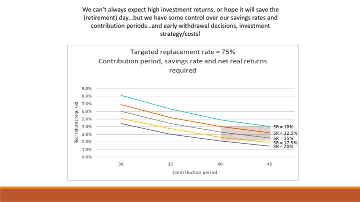 We can't always expect high investment returns, or hope it will save the (retirement) day…but we have some control over our savings rates and contribution periods…and early withdrawal decisions, investment strategy/costs!