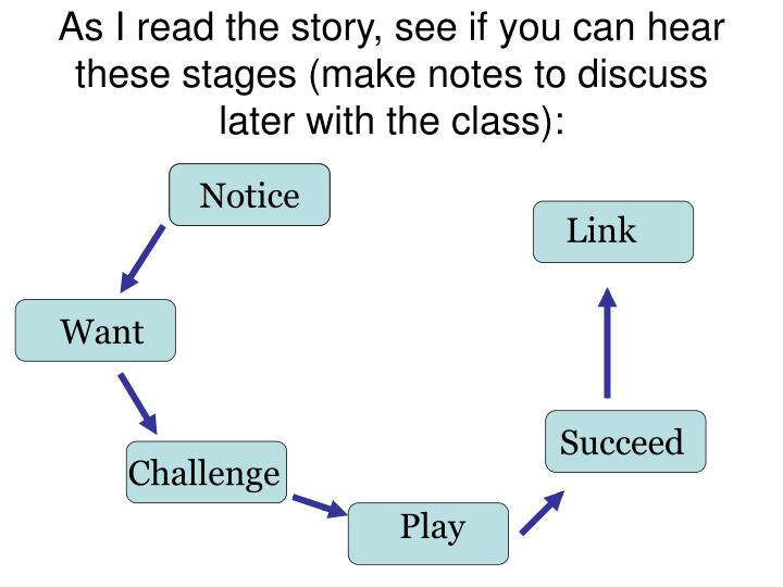 As I read the story, see if you can hear these stages (make notes to discuss later with the class):