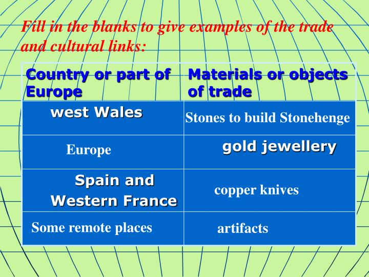 Fill in the blanks to give examples of the trade and cultural links: