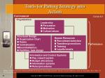 tools for putting strategy into action
