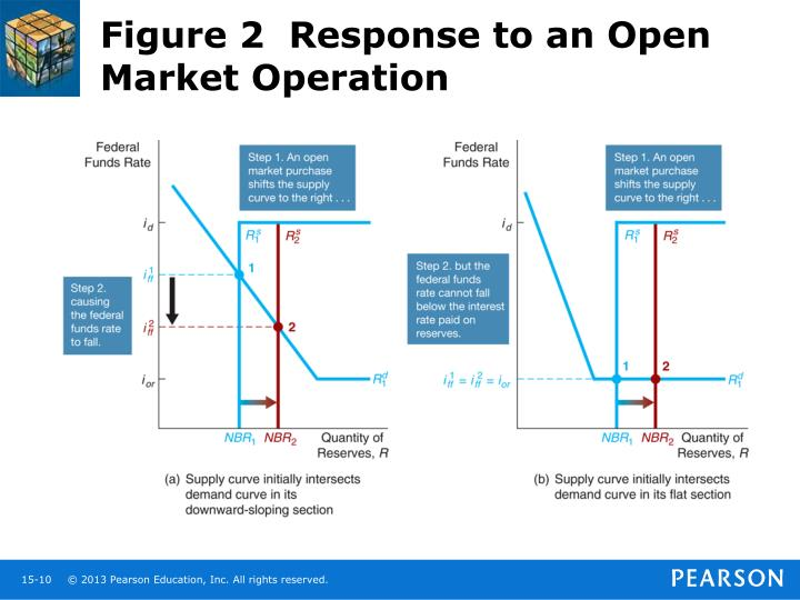 Figure 2  Response to an Open Market Operation