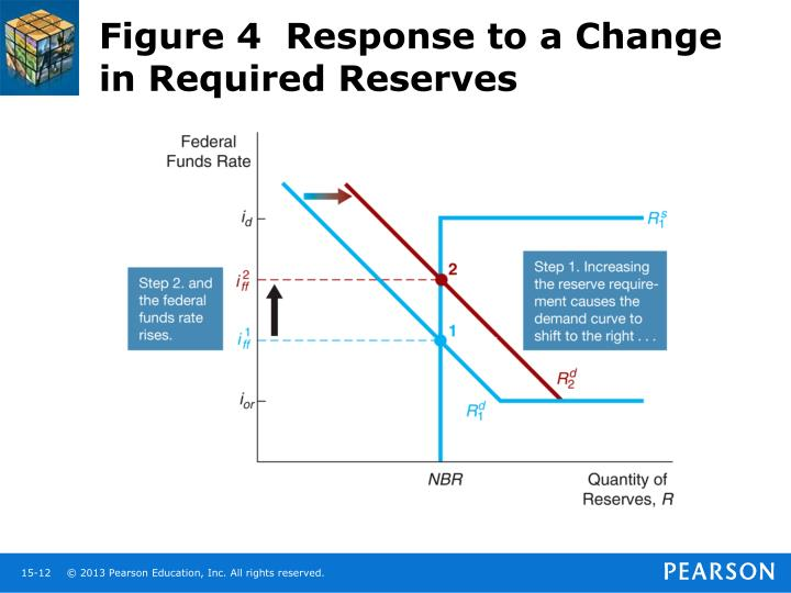 Figure 4  Response to a Change in Required Reserves