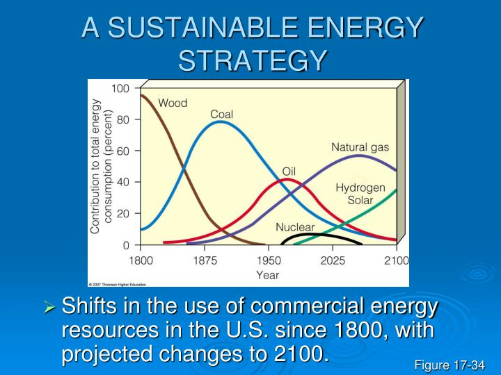 A SUSTAINABLE ENERGY STRATEGY