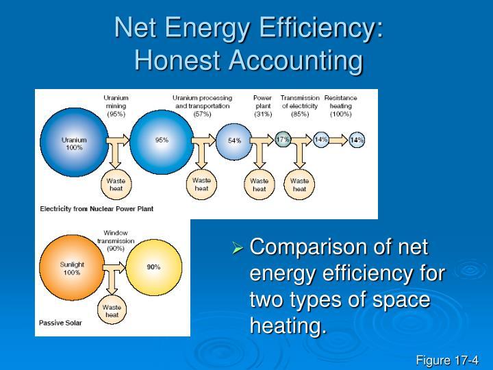 Net Energy Efficiency: