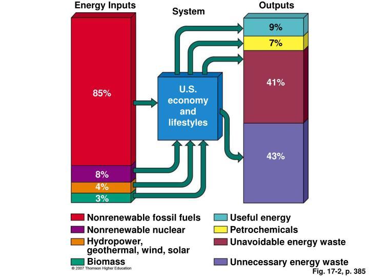 Energy Inputs