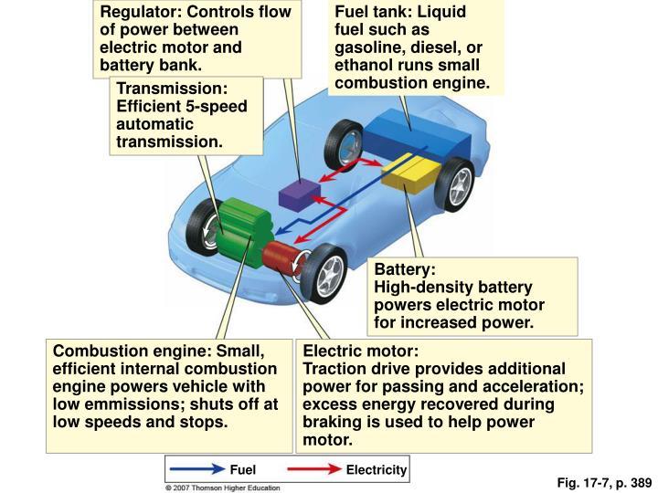 Regulator: Controls flow of power between electric motor and battery bank.