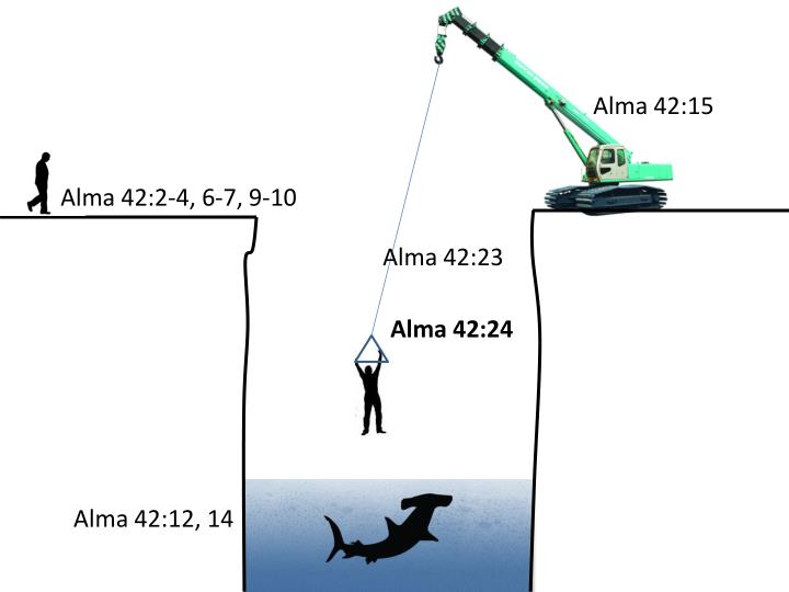 Alma 42:15