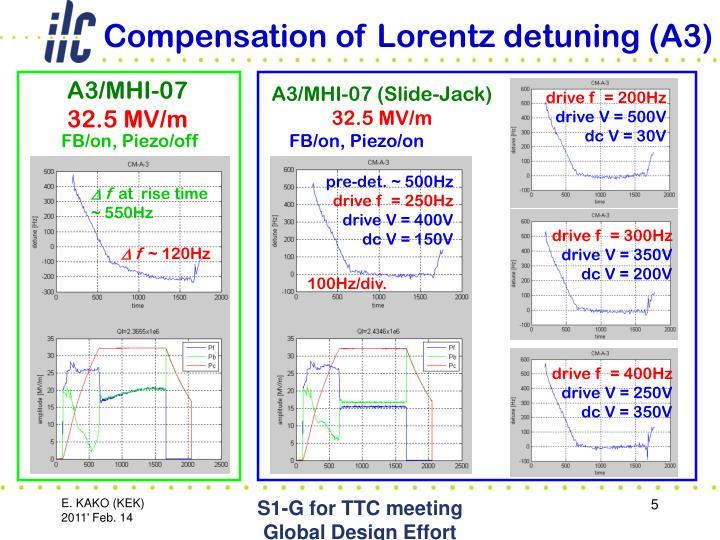 Compensation of Lorentz detuning (A3)