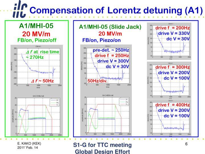 Compensation of Lorentz detuning (A1)